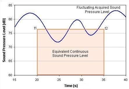 https://noiseassessment.net.au/wp-content/uploads/2014/01/Noise-Sound-Pressure-Level.png